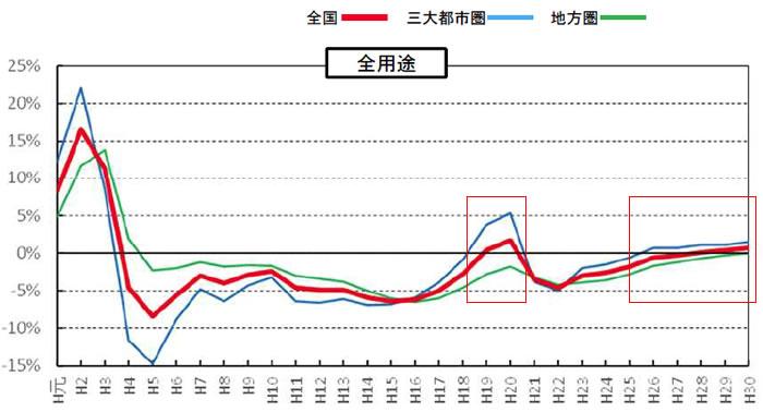 地価公示変動率推移
