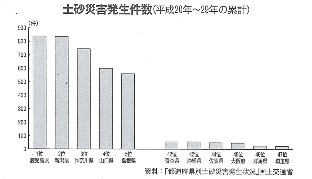 土砂災害発生件数(h20~29年)