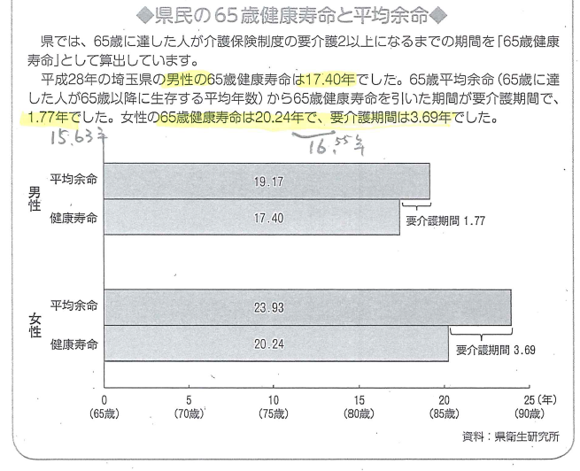 埼玉県の健康寿命と平均余命