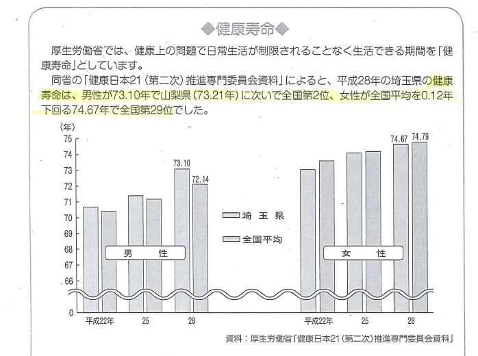 埼玉県の健康寿命