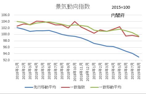 景気動向指数(201910)