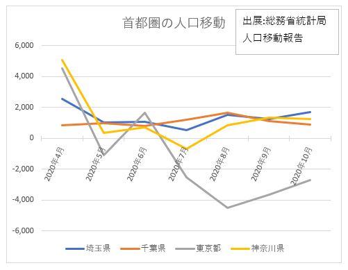 東京から転出増加(総務省人口移動報告)