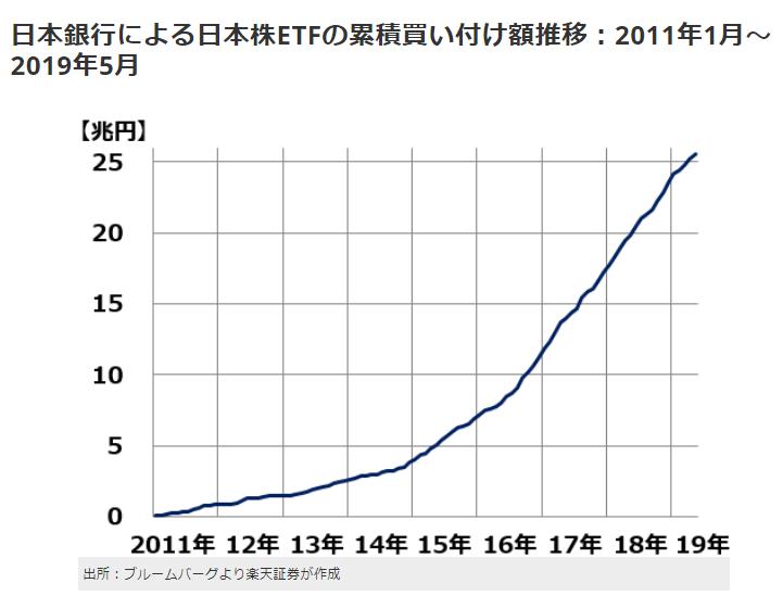 日銀による日本株ETF買付額