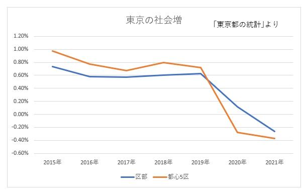 東京の社会増
